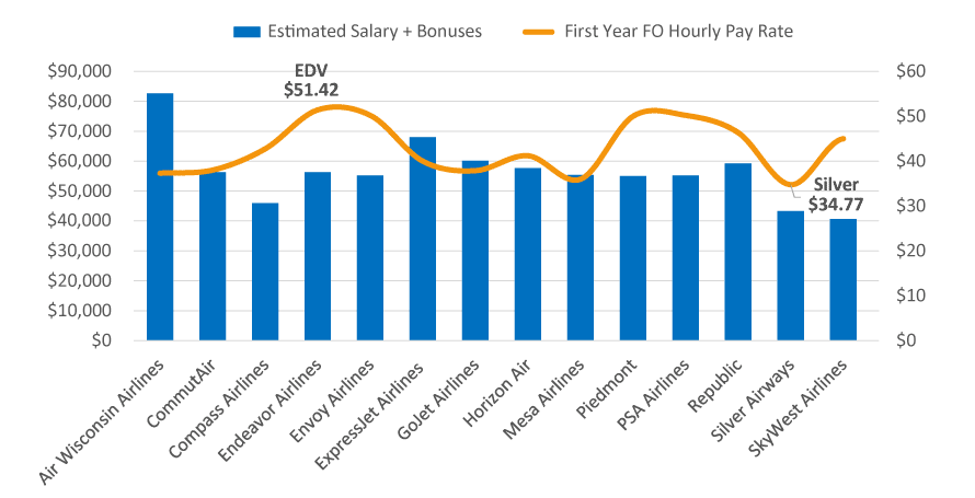 First Year Salary Estimates and Bonuses
